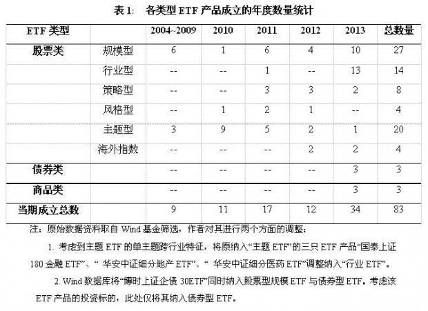 国内外市场行业ETF产品的现状及设计(上)