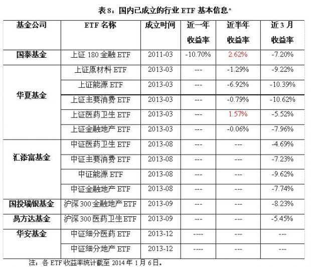 国内外市场行业ETF产品的现状及设计(下)
