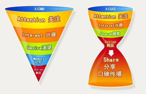 专访时趣CEO张锐:漏斗将死,波纹方兴 ——2014年中国社会化营销趋势展望