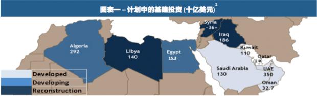 中东北非基础建设:是中国在建筑未来么?