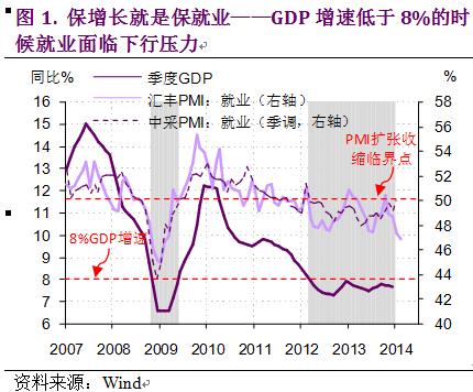 一张图告诉你为何中国经济增长需要保下限