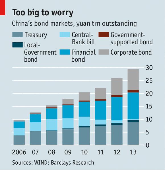 超日债违约:中国债市走向成熟的标志