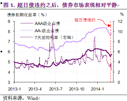 超日债违约增大债券市场扭曲
