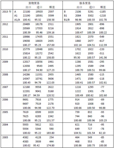 中国贸易顺差数据偏离资金流