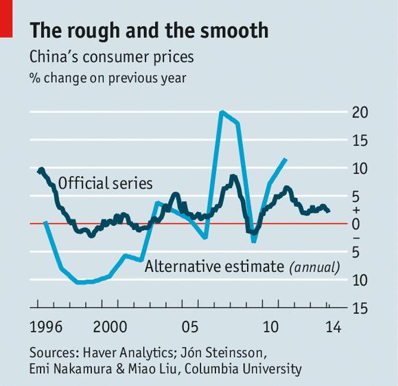 中国经济:通膨是被高估还是被低估了?