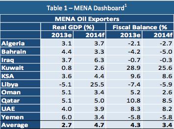 中东北非地区过渡处于关键节点