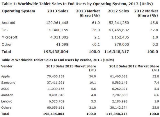 老杳:Intel如何实现4000万的平板倍增计划