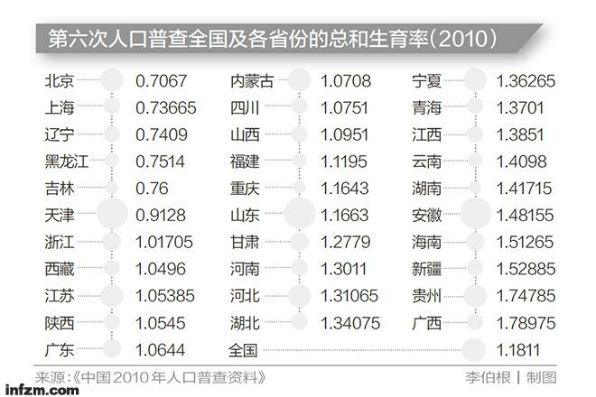 拿什么来拯救中国1.18的超低生育率 - 陈斌 - 江苏陈大大