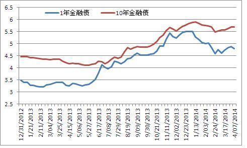 央行放长钱才能降低融资成本