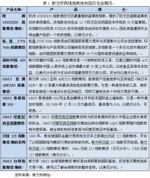 深圳前海跨境股指挂钩型产品设计研究