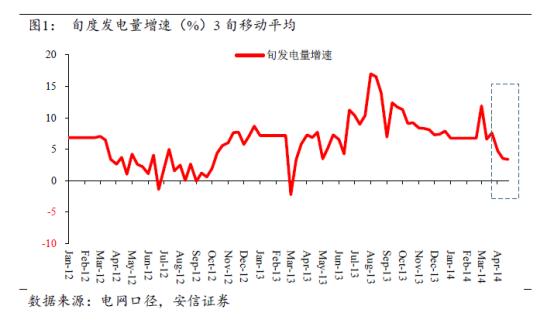 旬度经济观察(2014年5月上旬)