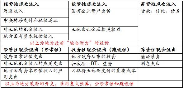明观市场6:地方政府债务之二(偿债能力篇)