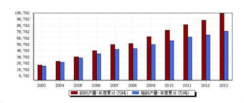 产能过剩成为中国经济的痼疾