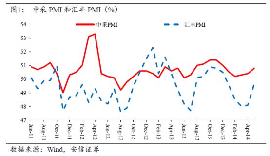旬度经济观察(2014年5月下旬)