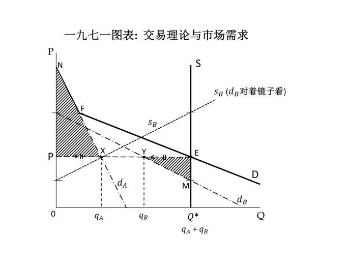 经济学的理论结构与科学性质
