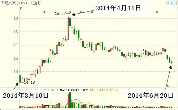 中国股市的买点和卖点