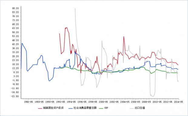 中国经济结构转型只是一个梦