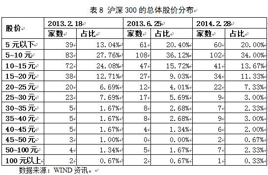蓝筹股为何成为中国股市价值洼地?——基于中美上市公司结构比较的视角(下)