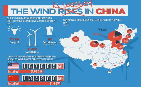 数据图:解析中国风电存在的浪费现象