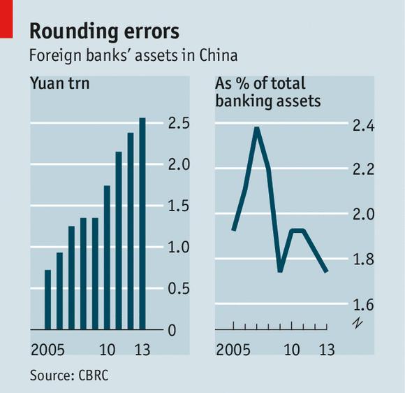 外资银行在中国:依然摸不着门