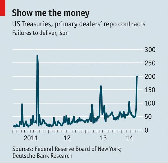 债券回购:下一次金融危机的源头?
