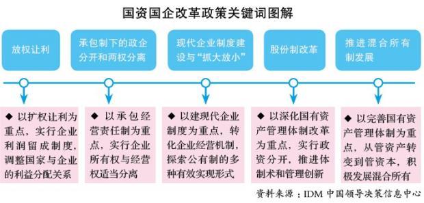 """""""十三五""""国资国企改革要提高精准度"""