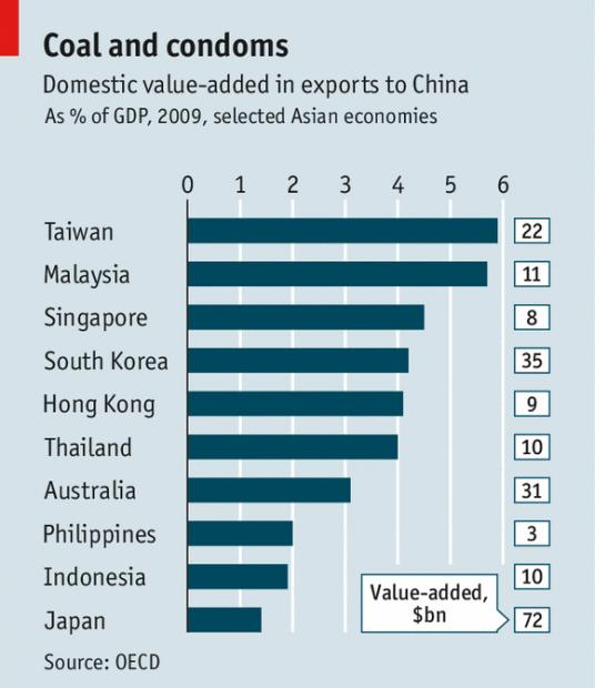 亚洲经济:中国买什么商品,什么商品就挣钱