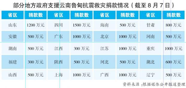 属地为主、分级负责,中国抗震救灾升级入轨