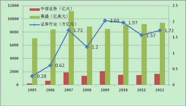 证券业发展的国际比较与创新路径