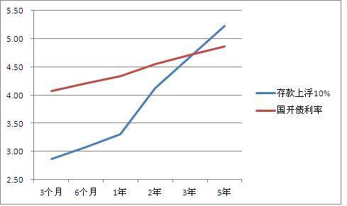 长期存款利率应大幅降低