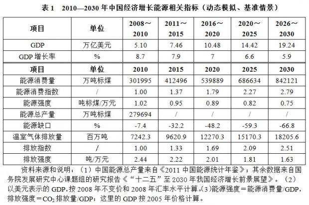 2020年GDP能够再翻一番吗?