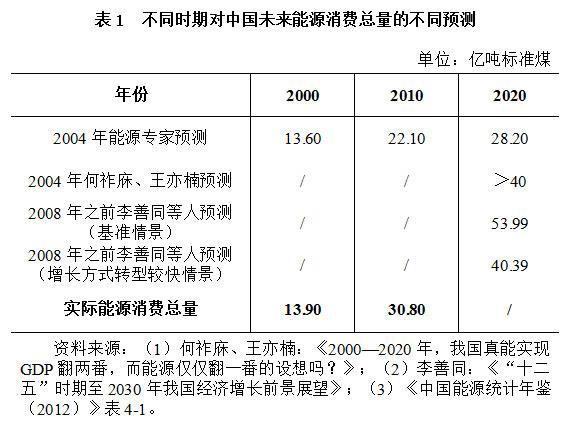 """关于10年前对""""GDP翻两番而能源仅翻一番""""的质疑"""