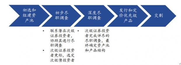 中国次级证券发行机制改革 — 论资产证券化产品风险留存和风险转移