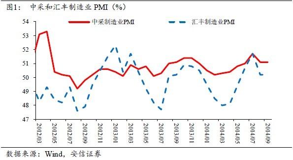 旬度经济观察(10月上旬)