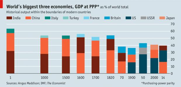 重登顶峰:中国成为全球最大的经济体