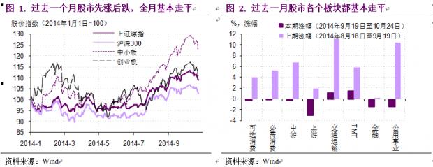 股市仍然有压力,债市牛市未到头——10月宏观看市