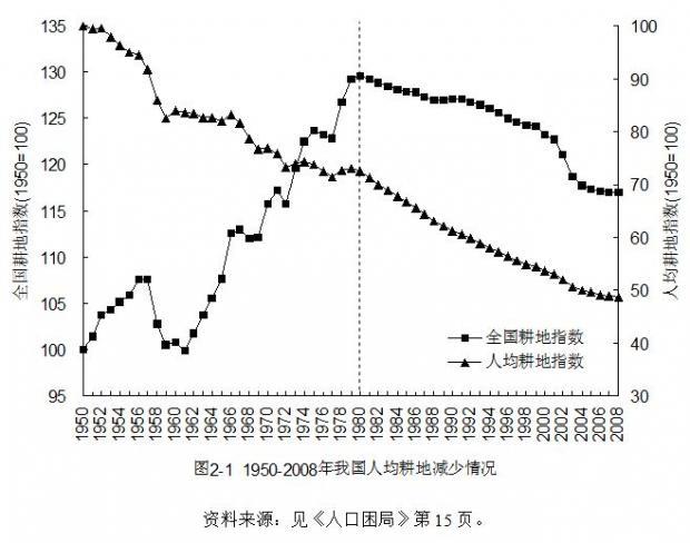 我国耕地草地因人口增长而迅速退化