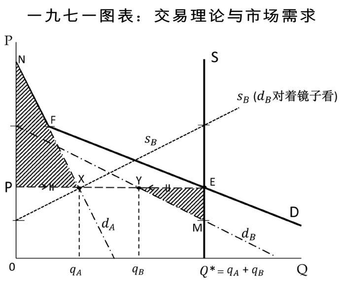 从《经济解释》的创作历程说经济学的三个基础(五之二)