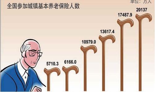 东北三省养老保险濒临崩溃