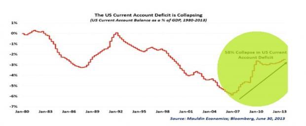 美国经济结构调整,一触即发的流动性危机,人民币的强势登场