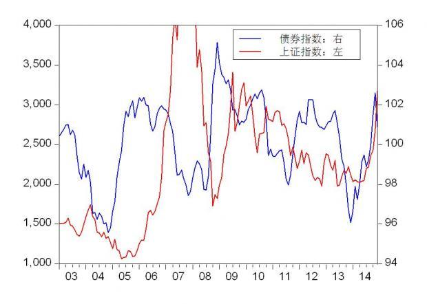 2014股债齐涨,2015年?