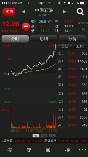 中国石油扛起A股股数