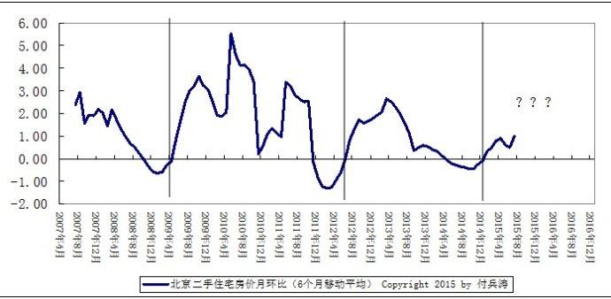 北京二手房价即将进入第四轮上涨小周期?