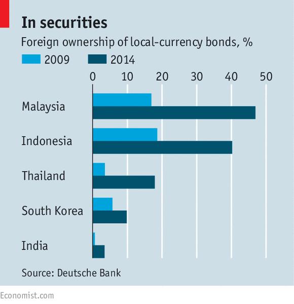亚洲债市:暴风雨前的宁静