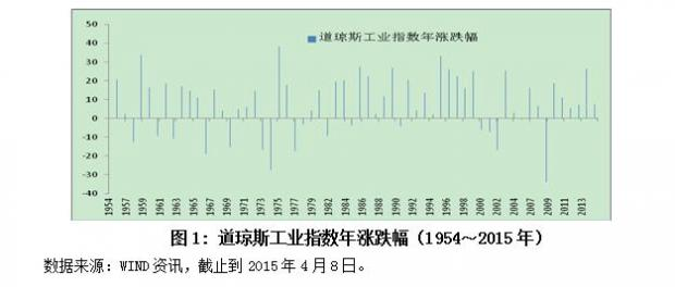 宏观因素与股市关系——基于美国市场的分析(一)