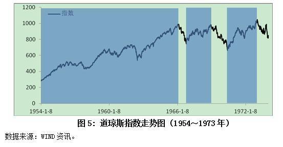 宏观因素与股市关系——基于美国市场的分析(二)