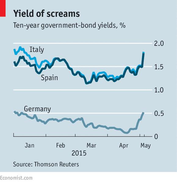 全球债市:收益率急剧上升