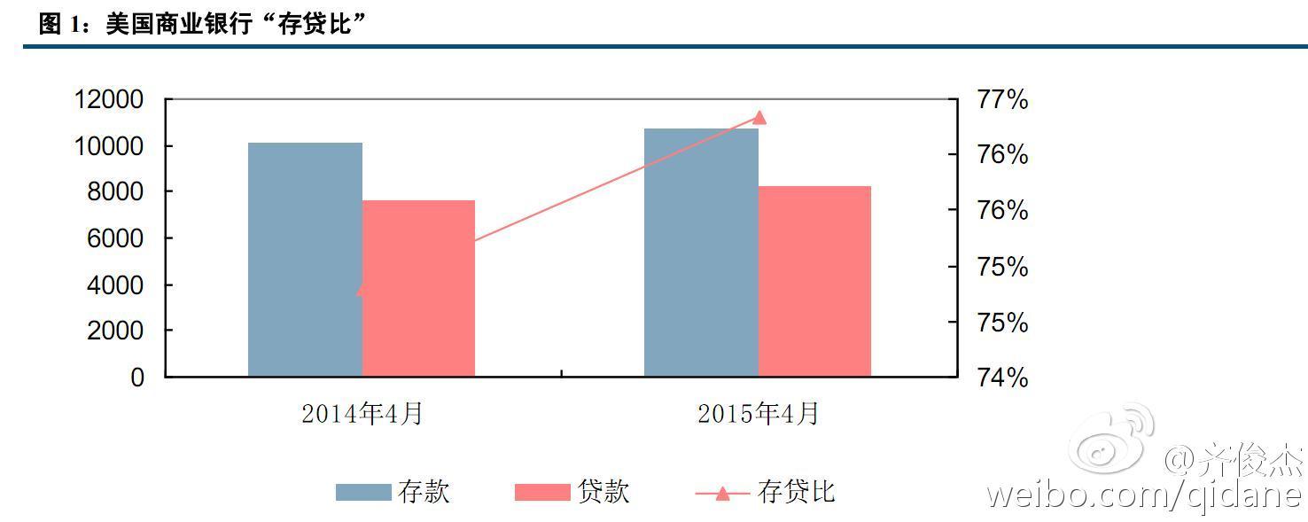 存贷比红线取消6.6万亿信贷也出不来