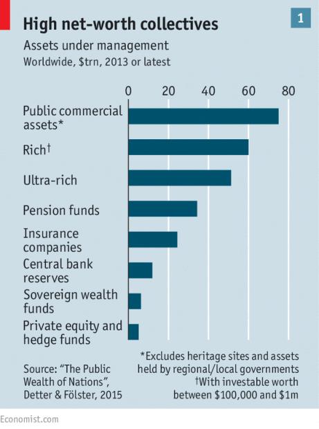 国有资产:被忽略的国家财富