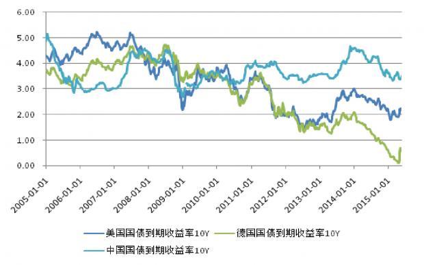 中美利率:联动还是分岔?